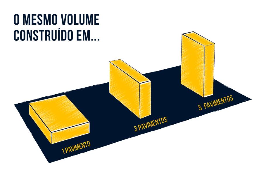 Comparativo entre o espaço ocupado do terreno e a verticalização do edifício