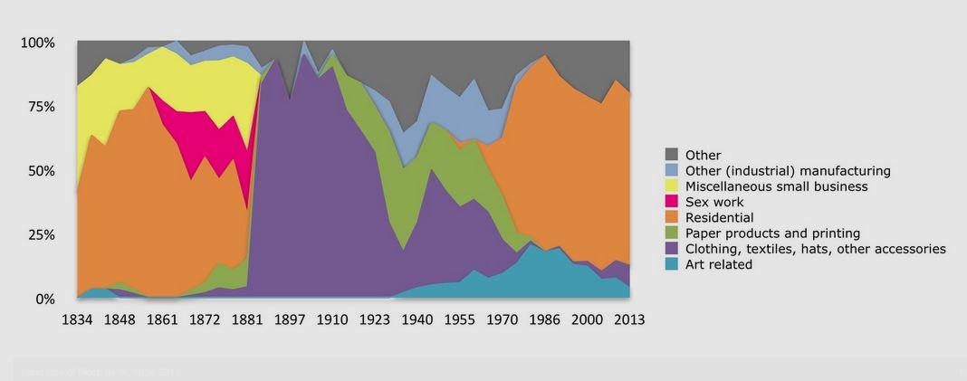 O gráfico elaborado por Easterly mostra as mudanças no uso das edificações do Village ao longo dos anos. (www.greenestreet.nyc)