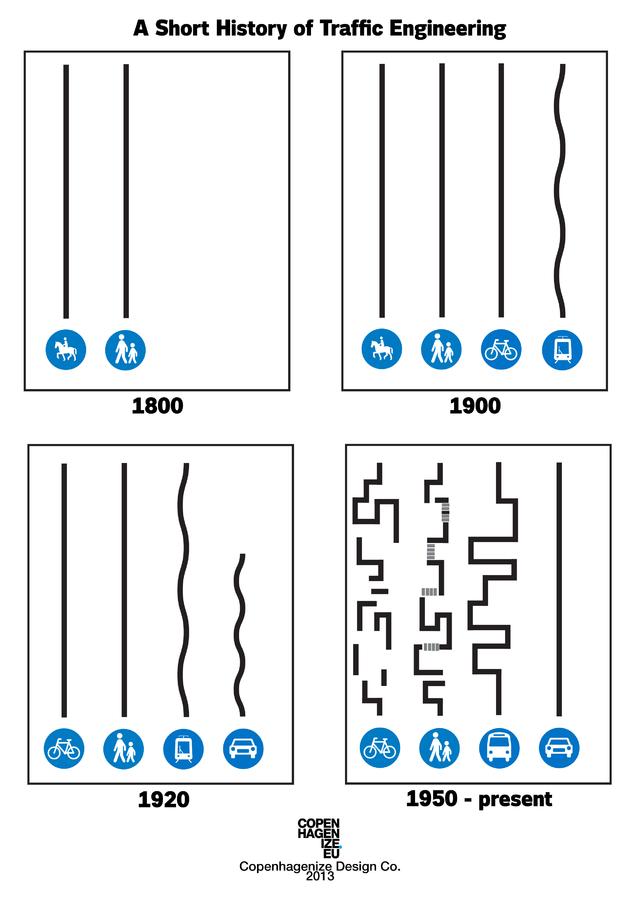 Uma curta história sobre a Engenharia de Tráfego. Fonte: Copenhagenize
