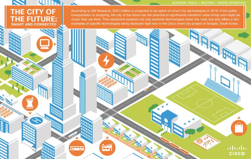 Conceito de Smart City da Cisco.