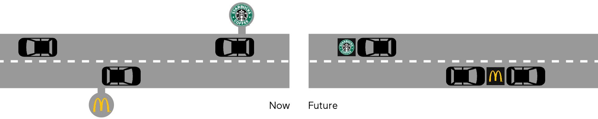 Poderia a infraestrutura nas margens de rodovias se tornar obsoleta com carros autônomos alimentícios?