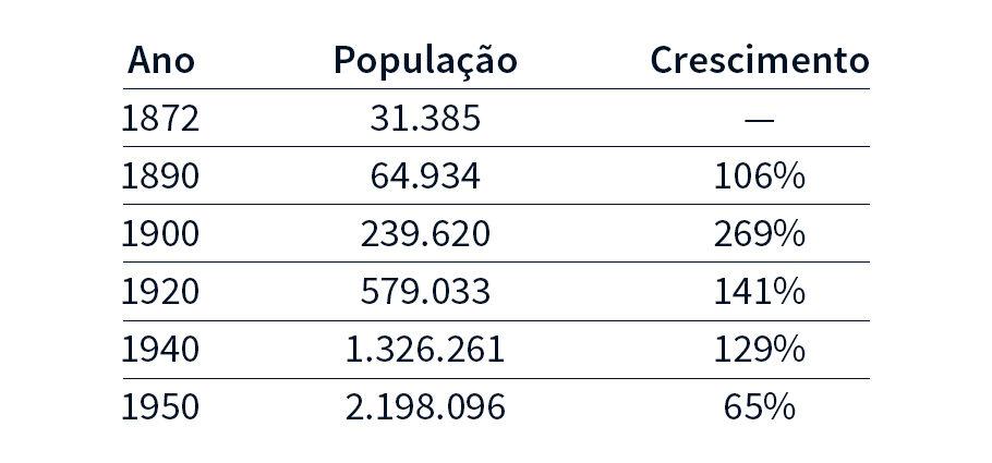 Evolução populacional do município de São Paulo 1872-1950