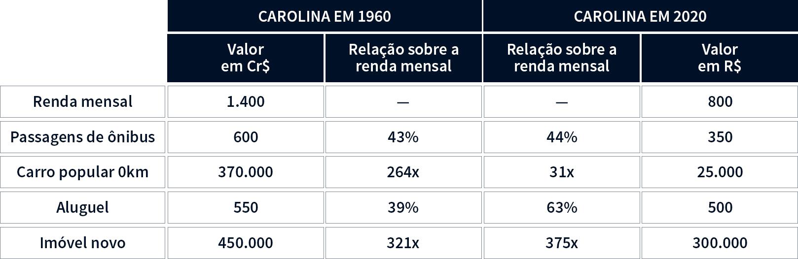 Gráfico comparativo da realidade da Carolina em 1960 com uma projeção do mesmo perfil de renda em 2020. Onde é possível comparar a pobreza urbana dos dois períodos.