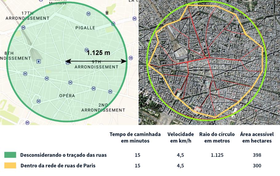 Área coberta por uma caminhada de 15 minutos, considerando e desconsiderando o traçado das ruas de Paris.