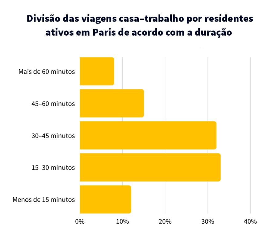 Divisão das viagens casa–trabalho por residentes ativos em Paris de acordo com a duração