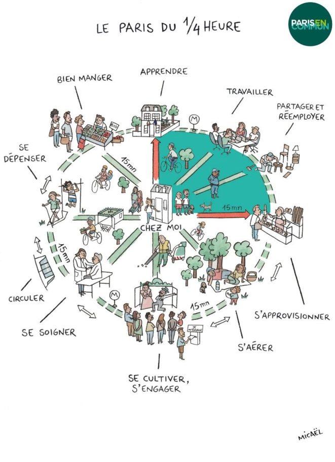 Cidade de 15 minutos, proposta de campanha de Anne Hidalgo para as eleições à Prefeitura de Paris de 2020.